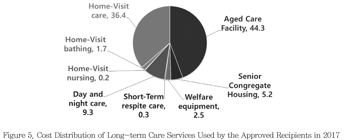 Figure 5. Cost Distribution of Long-term Care Services Used by the Approved Recipients in 2017