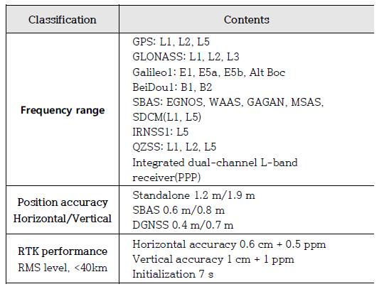FIGURE 4. GNSS specification