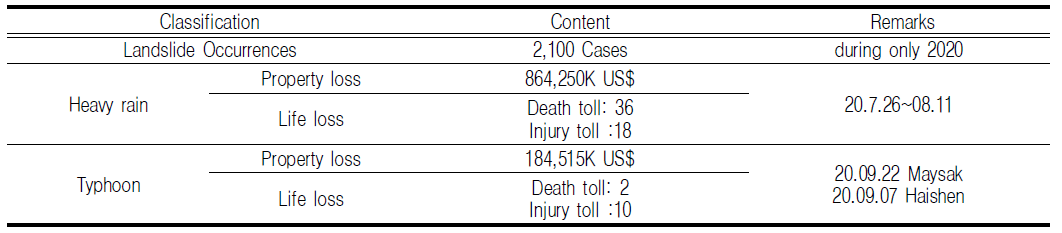 TABLE 1. Details of losses of both life and property due to landslide