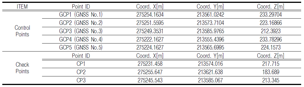 TABLE 3. Coordinate input for GCP and CP without ground movement