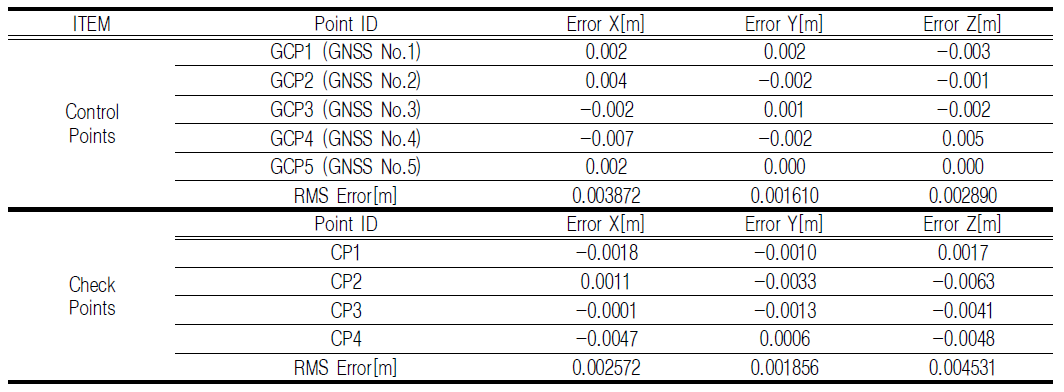 TABLE 6. Result of error with movement calculated using Pix4Dmapper