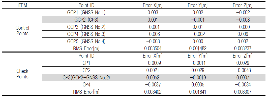 TABLE 7. Result of error by swapping GCP2 with CP3 calculated using Pix4Dmapper