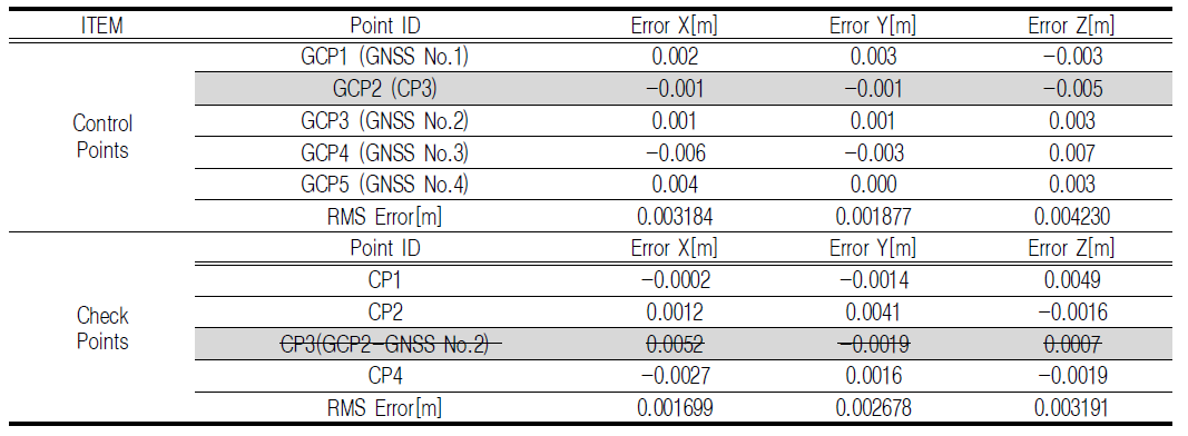 TABLE 8. Result of error by removing 'CP3' calculated using Pix4Dmapper
