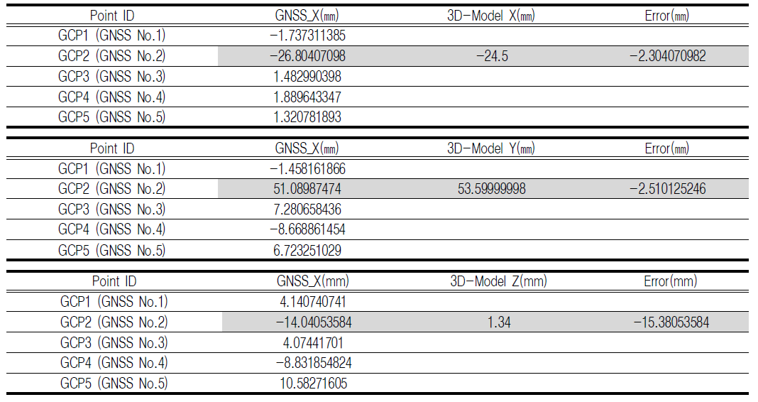 TABLE 9. Comparison of error between field measurement and 3D model