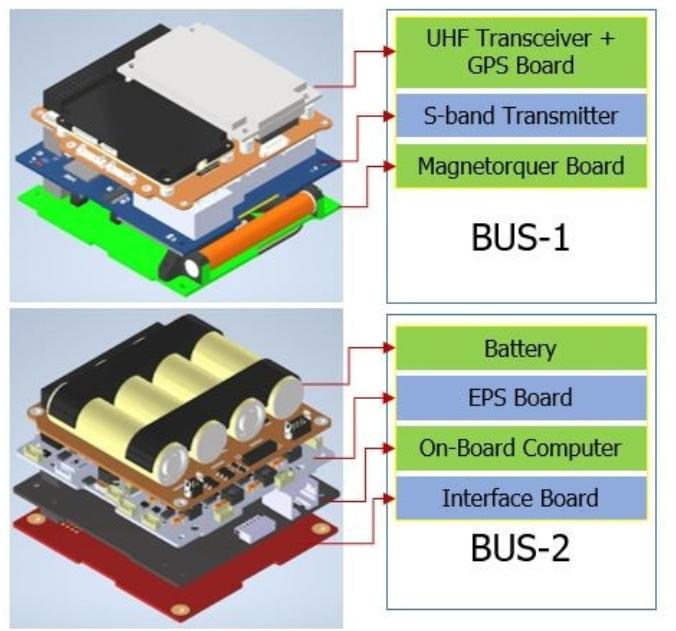 Figure 3. Avionics bus system of ODIN.