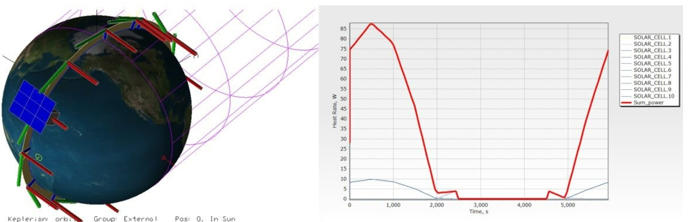 Figure 7. Simulation of power generation in nadir observation mode for the deployed solar panel model.