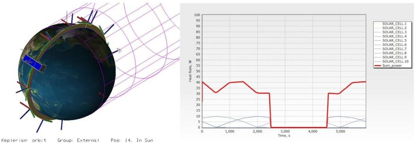Figure 9. Simulation of power generation in nadir observation mode for the non-deployed solar panel model.