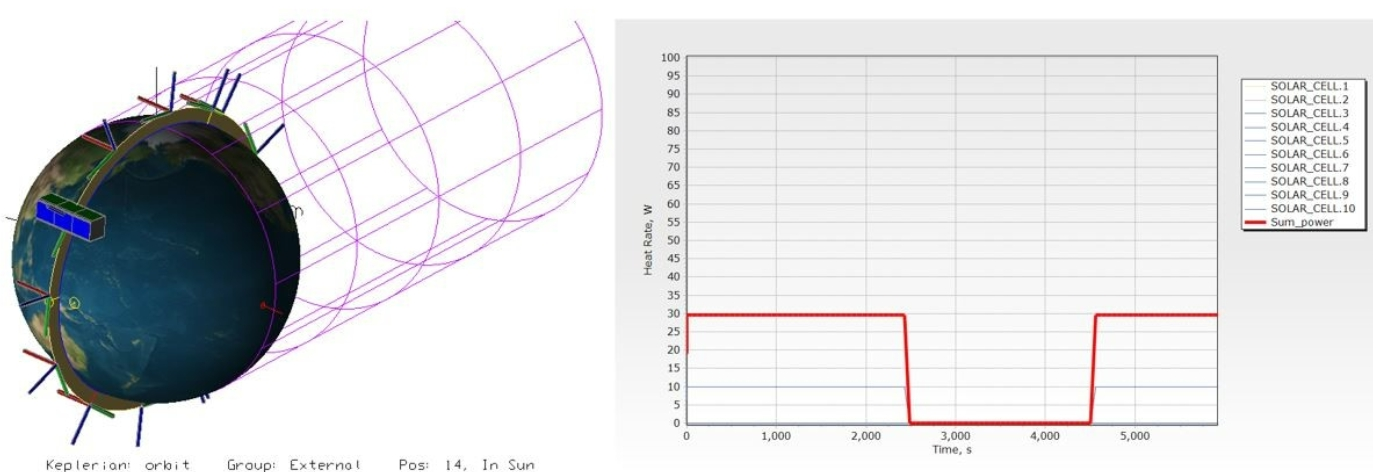 Figure 10. Simulation of power generation in Sun pointing mode (charging mode) for the non-deployed solar panel model.