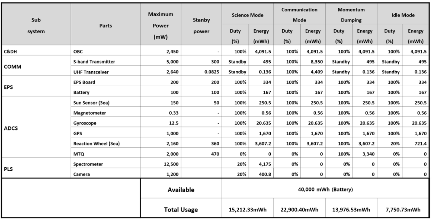 Figure 11. Power budget table of ODIN.