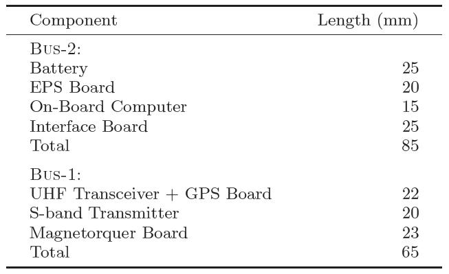 Table 3 Length of ODIN avionics bus components