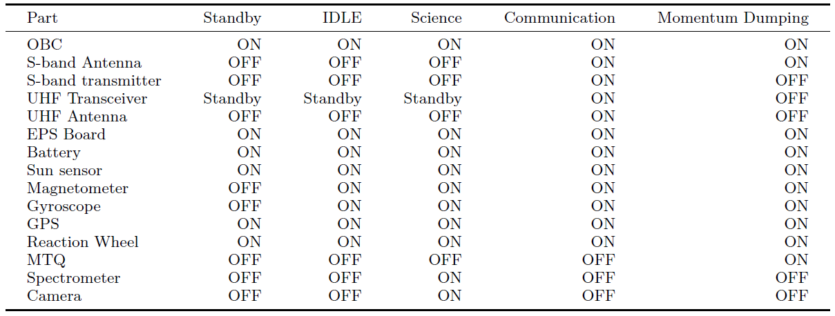 Table 5 Instrument operation as function of flight mode
