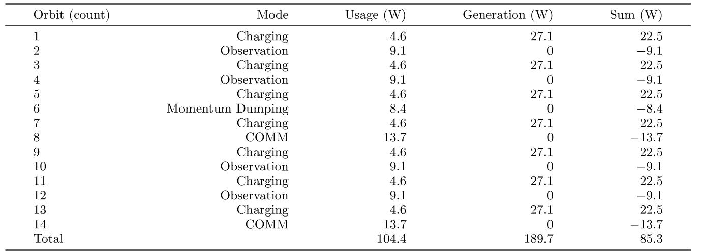 Table 6 Power margins for the deployed solar panel design in nadir observation mode