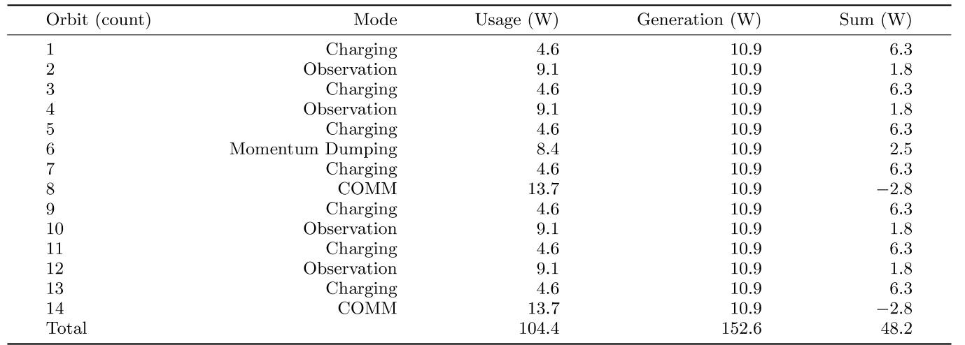 Table 7 Power margins for the non-deployed solar panel design in nadir observation mode