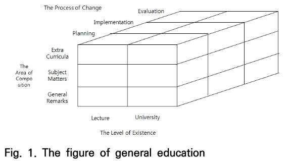 Fig. 1. The figure of general education