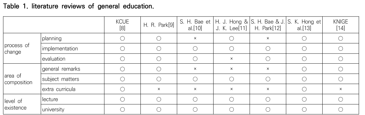 Table 1. literature reviews of general education.