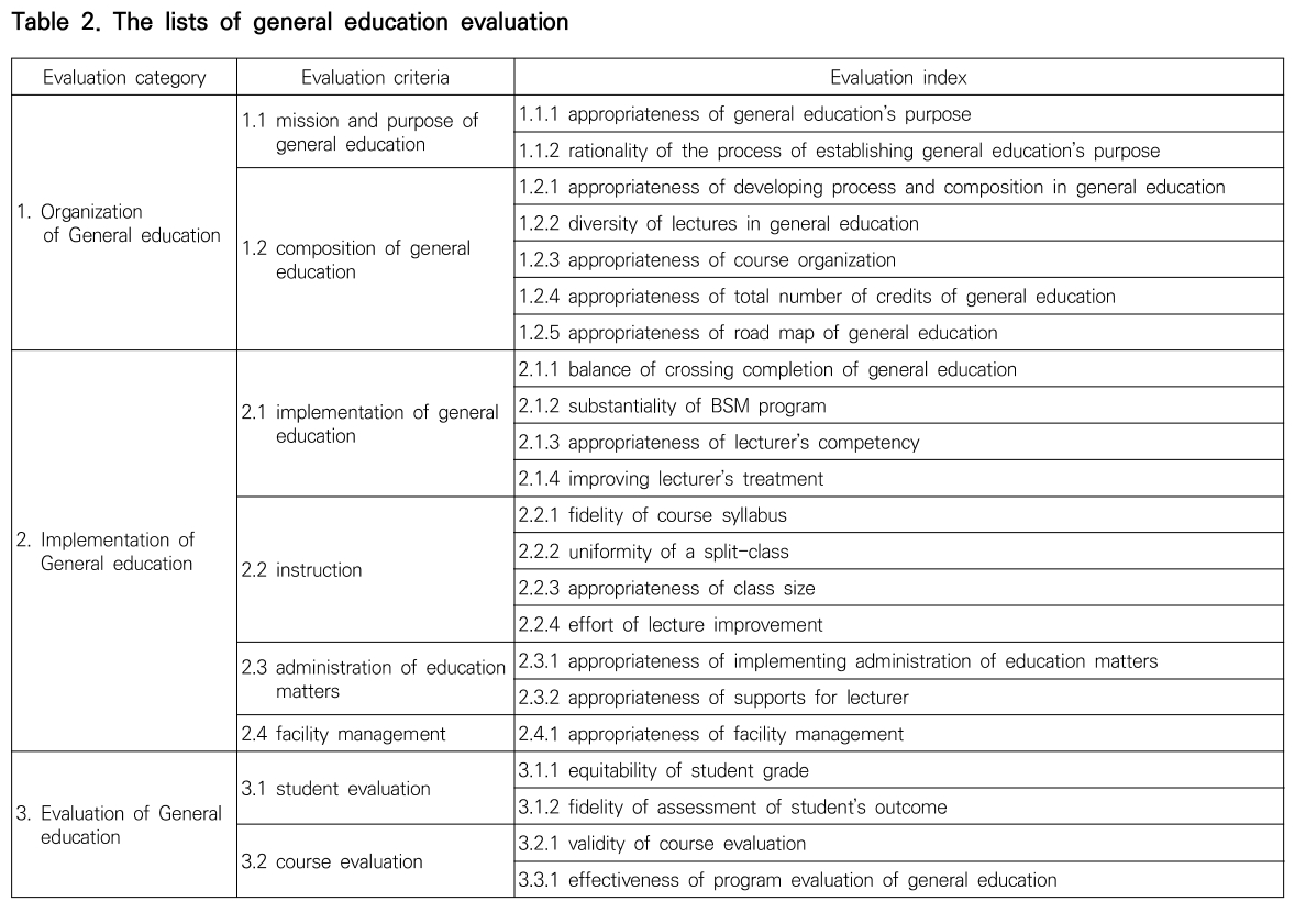 Table 2. The lists of general education evaluation