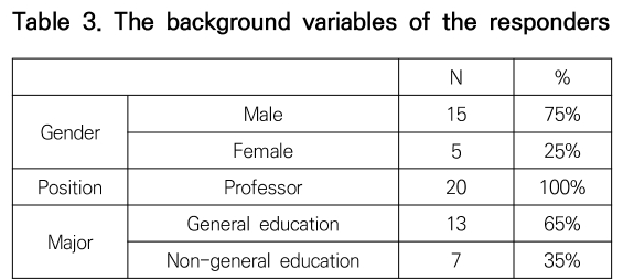 Table 3. The background variables of the responders