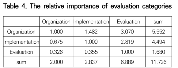 Table 4. The relative importance of evaluation categories