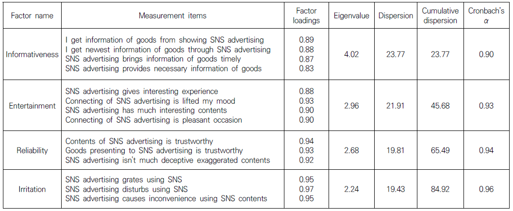 Table 1. Factor analysis results of measurement items on SNS advertising attribute