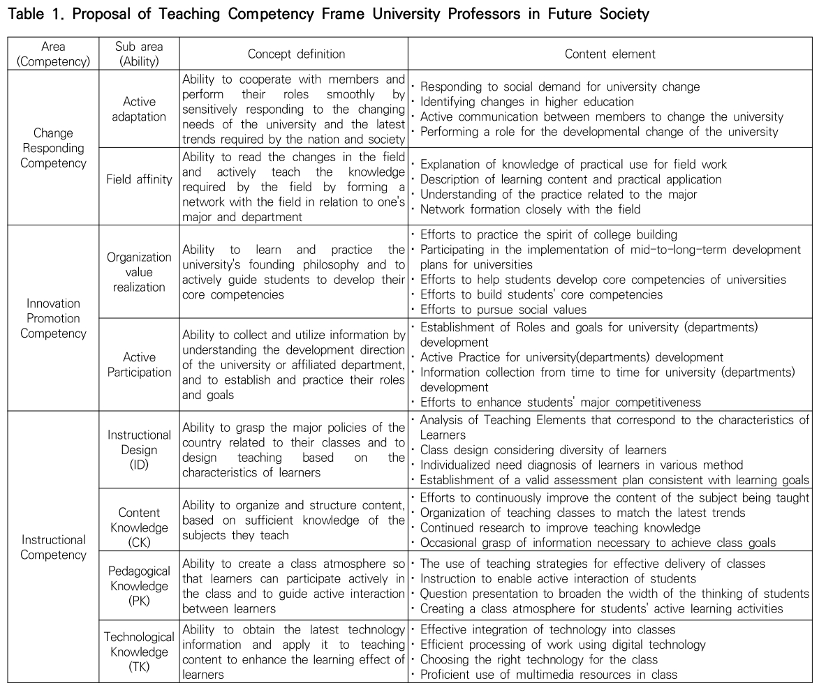 Table 1. Proposal of Teaching Competency Frame University Professors in Future Society