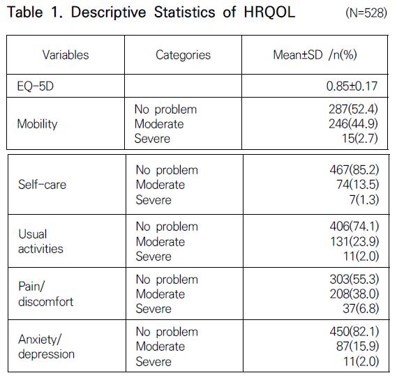 Table 1. Descriptive Statistics of HRQOL (N=528)