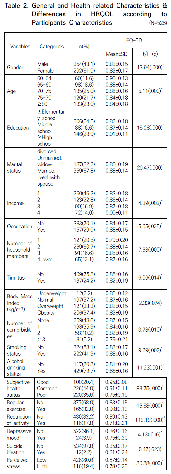 Table 2. General and Health related Characteristics & Differences in HRQOL according to Participants Characteristics (N=528)