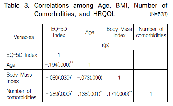 Table 3. Correlations among Age, BMI, Number of Comorbidities, and HRQOL (N=528)