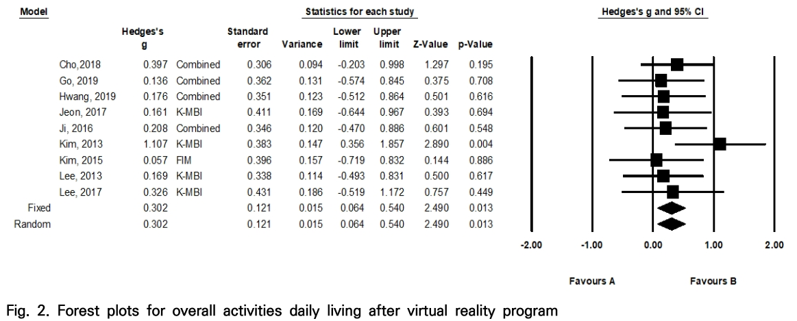 Fig. 2. Forest plots for overall activities daily living after virtual reality program