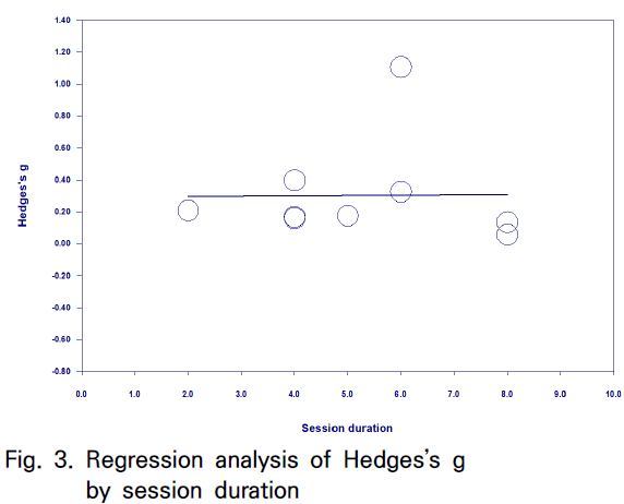 Fig. 3. Regression analysis of Hedges's g by session duration