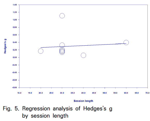 Fig. 5. Regression analysis of Hedges's g by session length