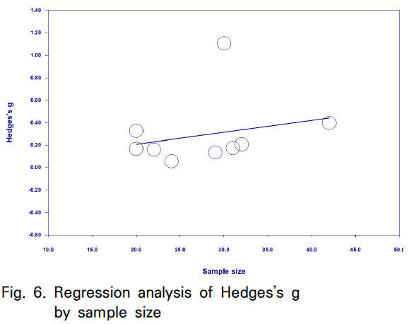 Fig. 6. Regression analysis of Hedges's g by sample size