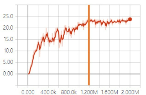 [Fig. 4] Environment/Cumulative Reward in Tensor board