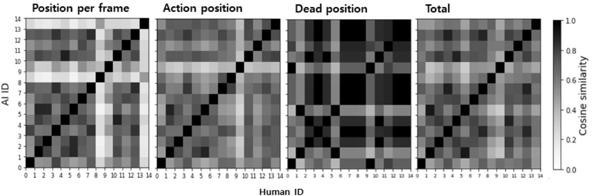 [Fig. 7] Data analysis heat maps of Human and Human