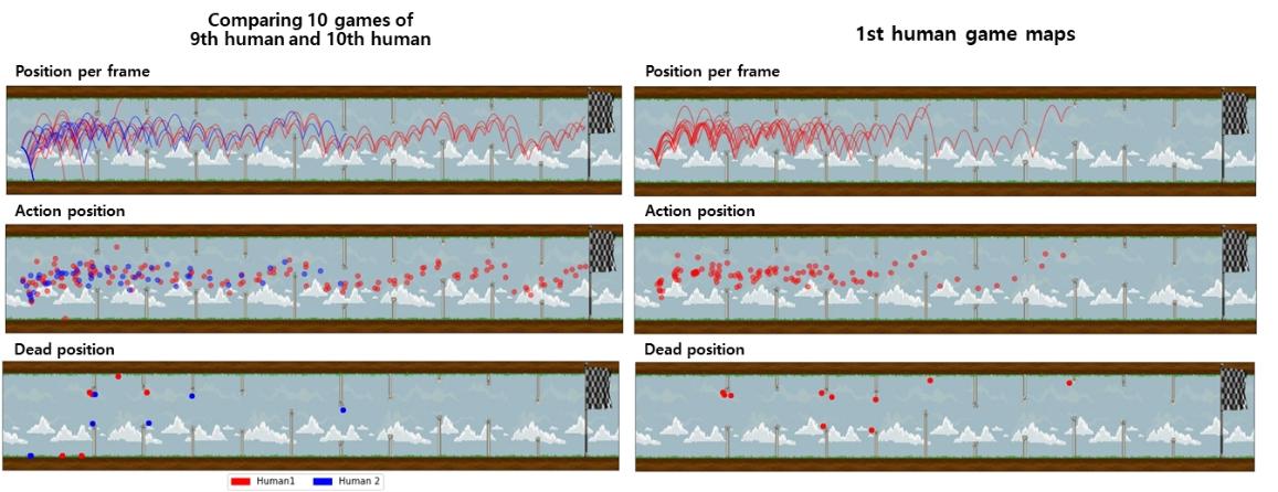 [Fig. 8] Data analysis game maps of Human and Human