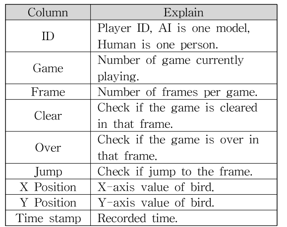 [Table 1] Play Database