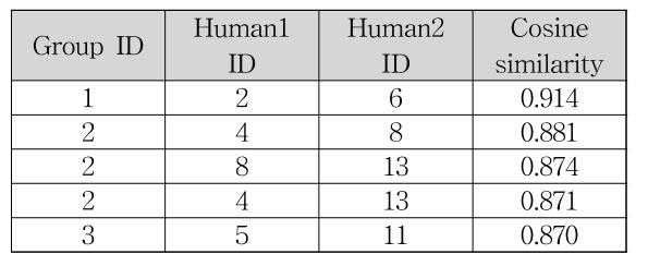 [Table 3] Create human group