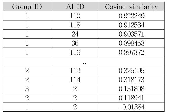 [Table 4] Human group and AI player total data analysis.