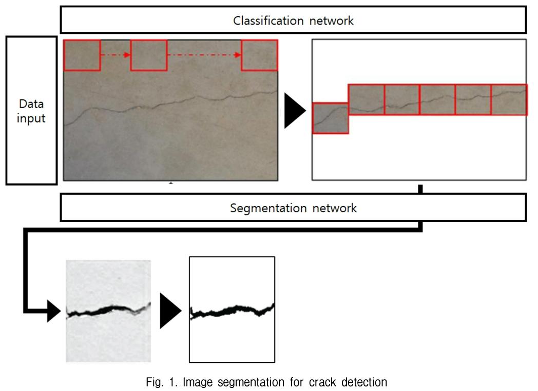 Fig. 1. Image segmentation for crack detection