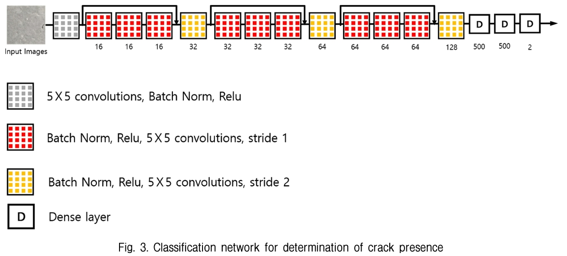 Fig. 3. Classification network for determination of crack presence
