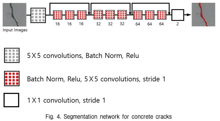 Fig. 4. Segmentation network for concrete cracks