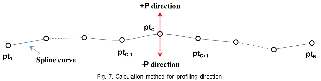 Fig. 7. Calculation method for profiling direction