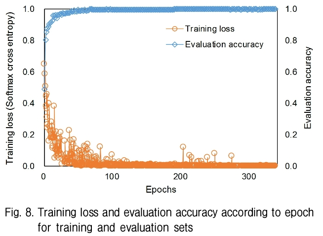 Fig. 8. Training loss and evaluation accuracy according to epoch for training and evaluation sets