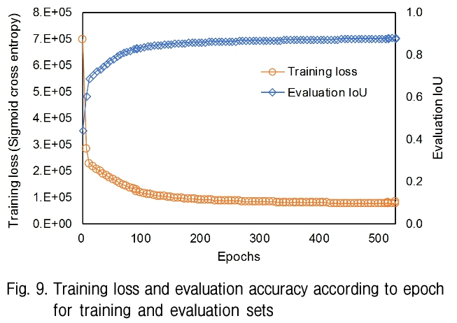 Fig. 9. Training loss and evaluation accuracy according to epoch for training and evaluation sets