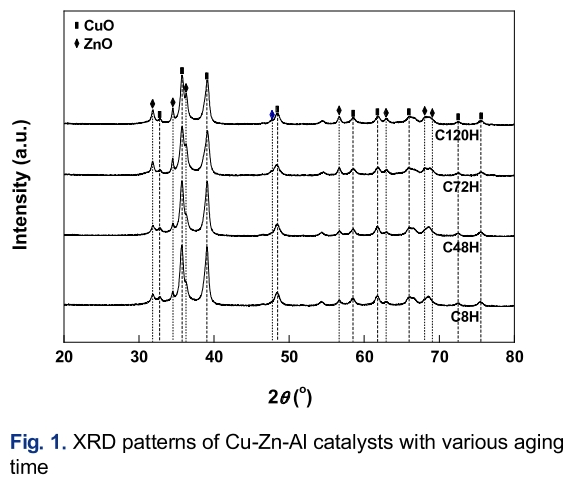 Fig. 1. XRD patterns of Cu-Zn-Al catalysts with various aging time