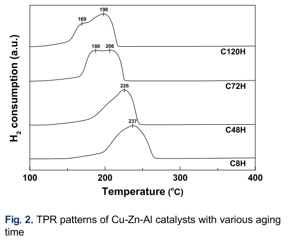 Fig. 2. TPR patterns of Cu-Zn-Al catalysts with various aging time