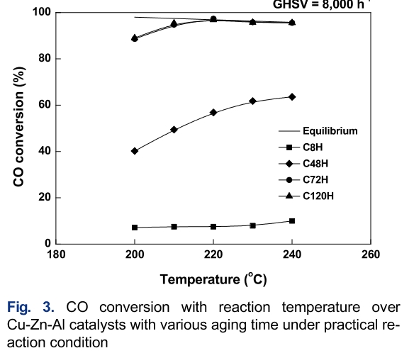Fig. 3. CO conversion with reaction temperature over Cu-Zn-Al catalysts with various aging time under practical reaction condition