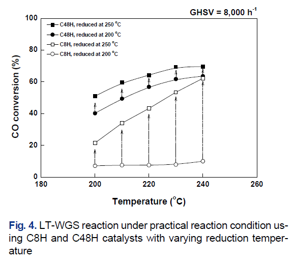 Fig. 4. LT-WGS reaction under practical reaction condition using C8H and C48H catalysts with varying reduction temperature