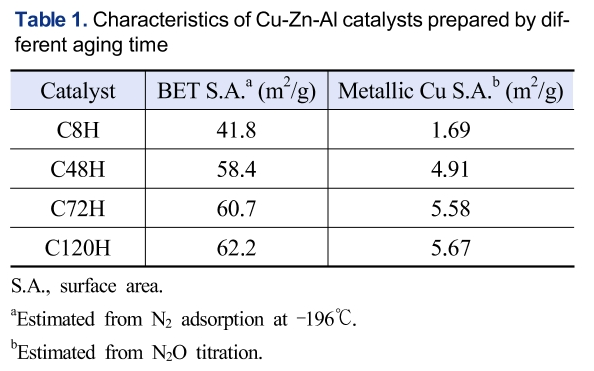 Table 1. Characteristics of Cu-Zn-Al catalysts prepared by different aging time