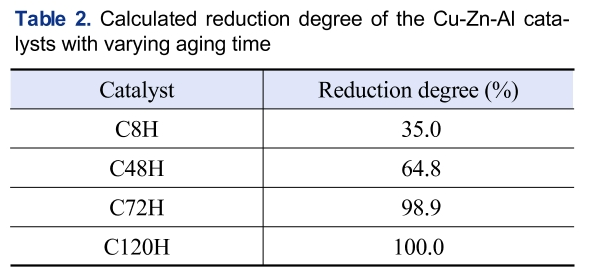 Table 2. Calculated reduction degree of the Cu-Zn-Al cata-lysts with varying aging time