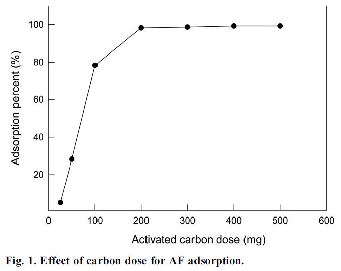 Fig. 1. Effect of carbon dose for AF adsorption.
